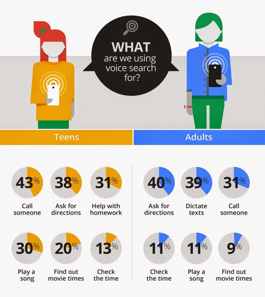 Jongeren en voice search